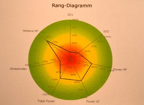 rangdiagramm2