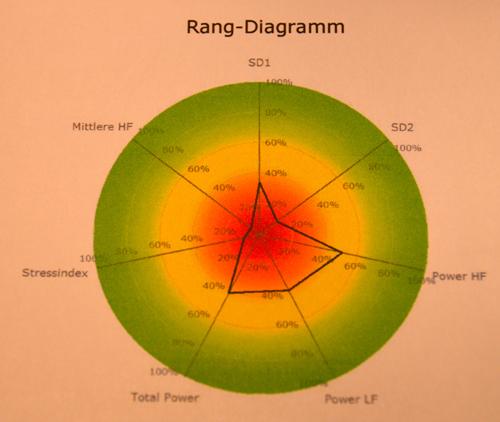rangdiagramm6